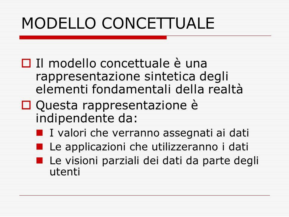 MODELLO CONCETTUALE  Il modello concettuale è una rappresentazione sintetica degli elementi fondamentali della realtà  Questa rappresentazione è ind