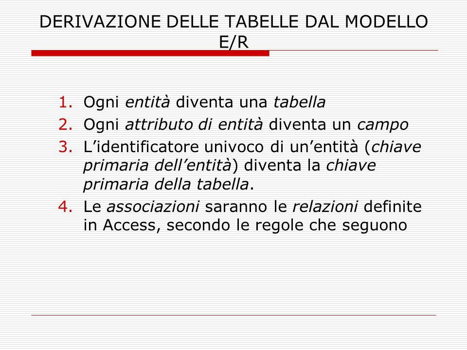 DERIVAZIONE DELLE TABELLE DAL MODELLO E/R 1.Ogni entità diventa una tabella 2.Ogni attributo di entità diventa un campo 3.L'identificatore univoco di