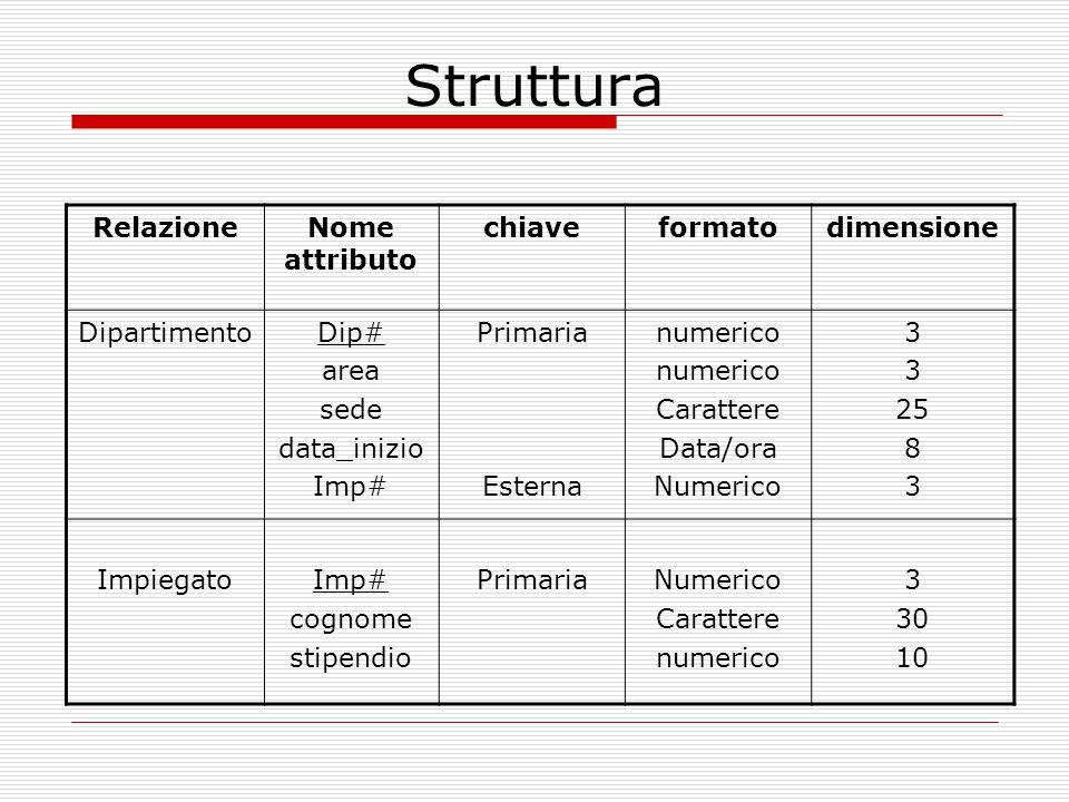 Struttura RelazioneNome attributo chiaveformatodimensione DipartimentoDip# area sede data_inizio Imp# Primaria Esterna numerico Carattere Data/ora Num