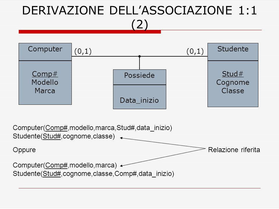 DERIVAZIONE DELL'ASSOCIAZIONE 1:1 (2) Computer Comp# Modello Marca Studente Stud# Cognome Classe (0,1) OppureRelazione riferita Computer(Comp#,modello