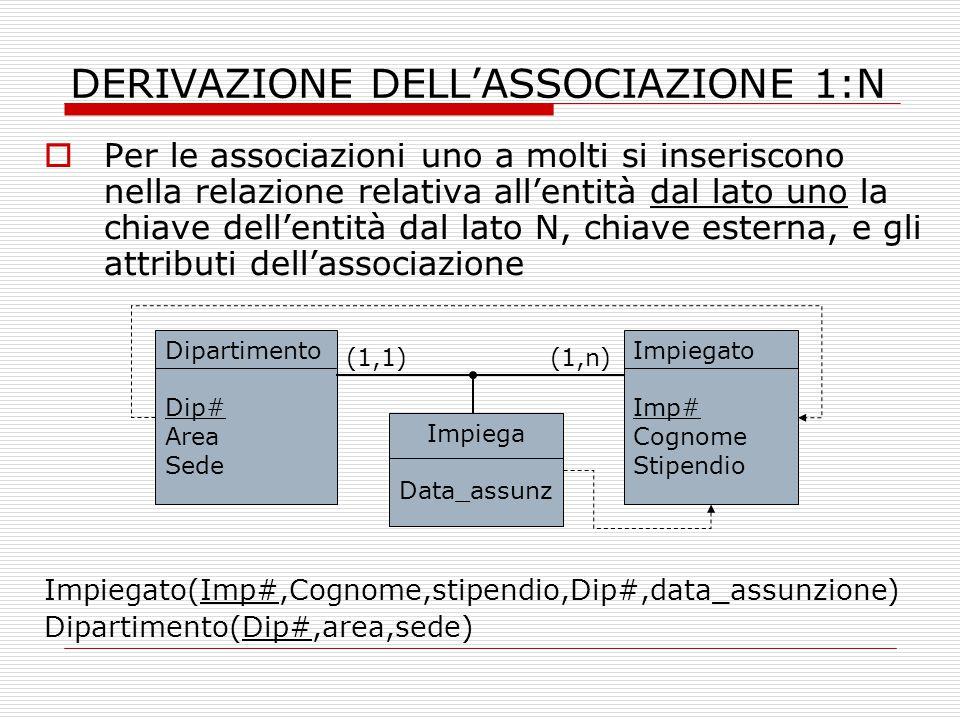 DERIVAZIONE DELL'ASSOCIAZIONE 1:N  Per le associazioni uno a molti si inseriscono nella relazione relativa all'entità dal lato uno la chiave dell'ent