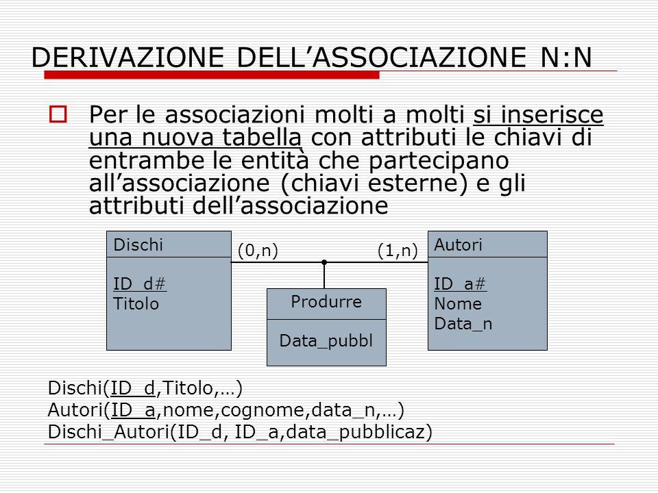 DERIVAZIONE DELL'ASSOCIAZIONE N:N  Per le associazioni molti a molti si inserisce una nuova tabella con attributi le chiavi di entrambe le entità che