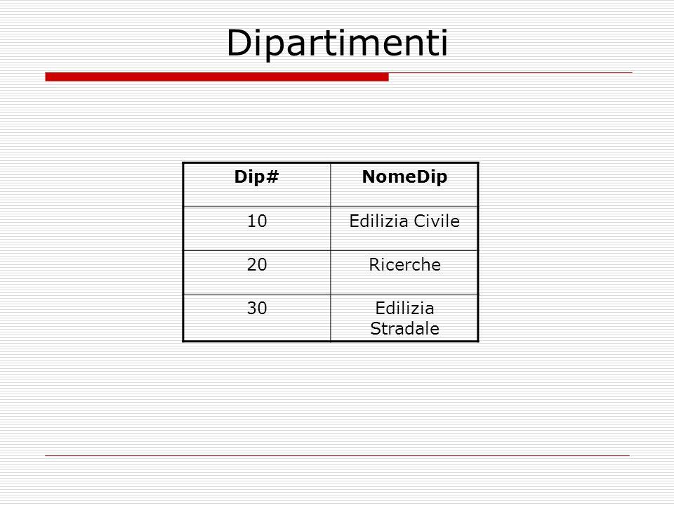 Dipartimenti Dip#NomeDip 10Edilizia Civile 20Ricerche 30Edilizia Stradale