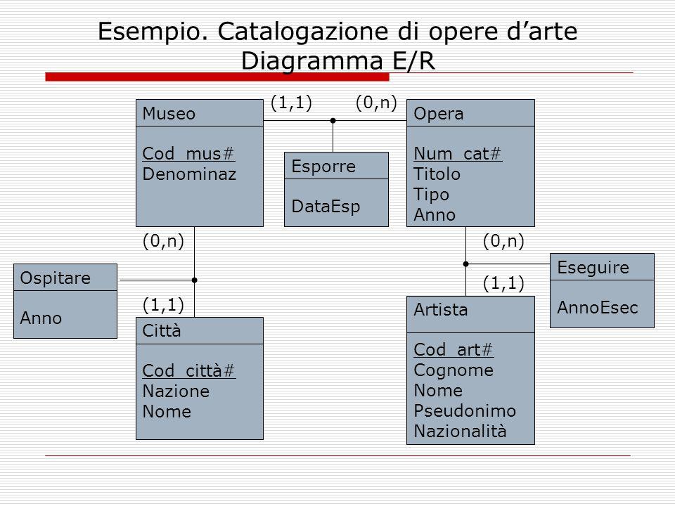 Esempio. Catalogazione di opere d'arte Diagramma E/R Museo Cod_mus# Denominaz Opera Num_cat# Titolo Tipo Anno Artista Cod_art# Cognome Nome Pseudonimo