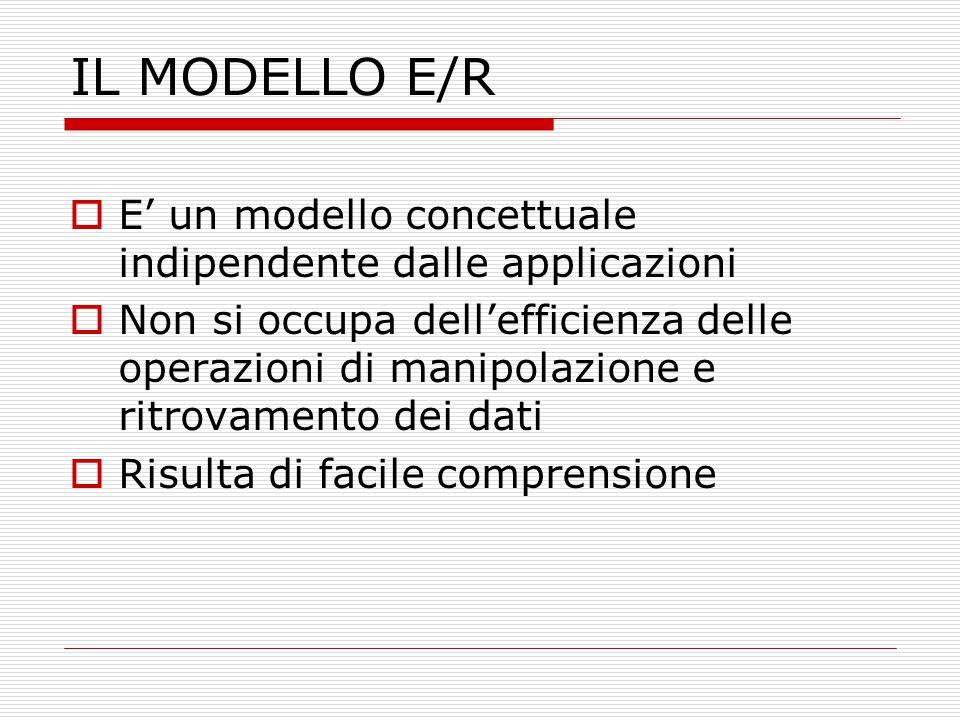 IL MODELLO E/R  E' un modello concettuale indipendente dalle applicazioni  Non si occupa dell'efficienza delle operazioni di manipolazione e ritrova