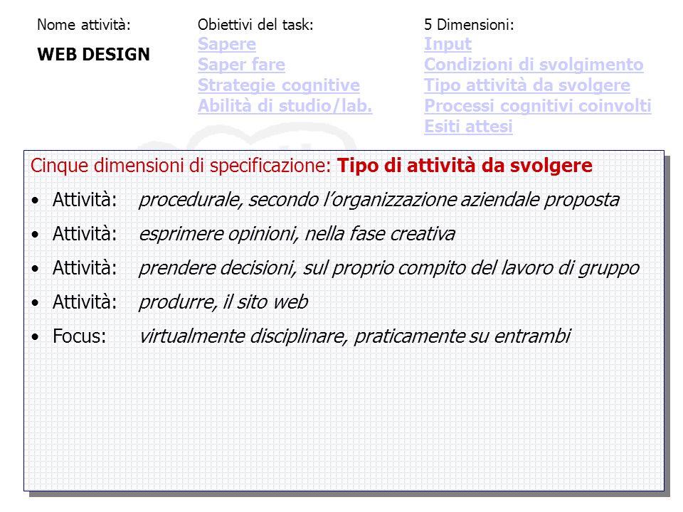 Nome attività: WEB DESIGN Cinque dimensioni di specificazione: Tipo di attività da svolgere Attività:procedurale, secondo l'organizzazione aziendale proposta Attività:esprimere opinioni, nella fase creativa Attività:prendere decisioni, sul proprio compito del lavoro di gruppo Attività:produrre, il sito web Focus:virtualmente disciplinare, praticamente su entrambi Cinque dimensioni di specificazione: Tipo di attività da svolgere Attività:procedurale, secondo l'organizzazione aziendale proposta Attività:esprimere opinioni, nella fase creativa Attività:prendere decisioni, sul proprio compito del lavoro di gruppo Attività:produrre, il sito web Focus:virtualmente disciplinare, praticamente su entrambi Obiettivi del task: Sapere Saper fare Strategie cognitive Abilità di studio/lab.