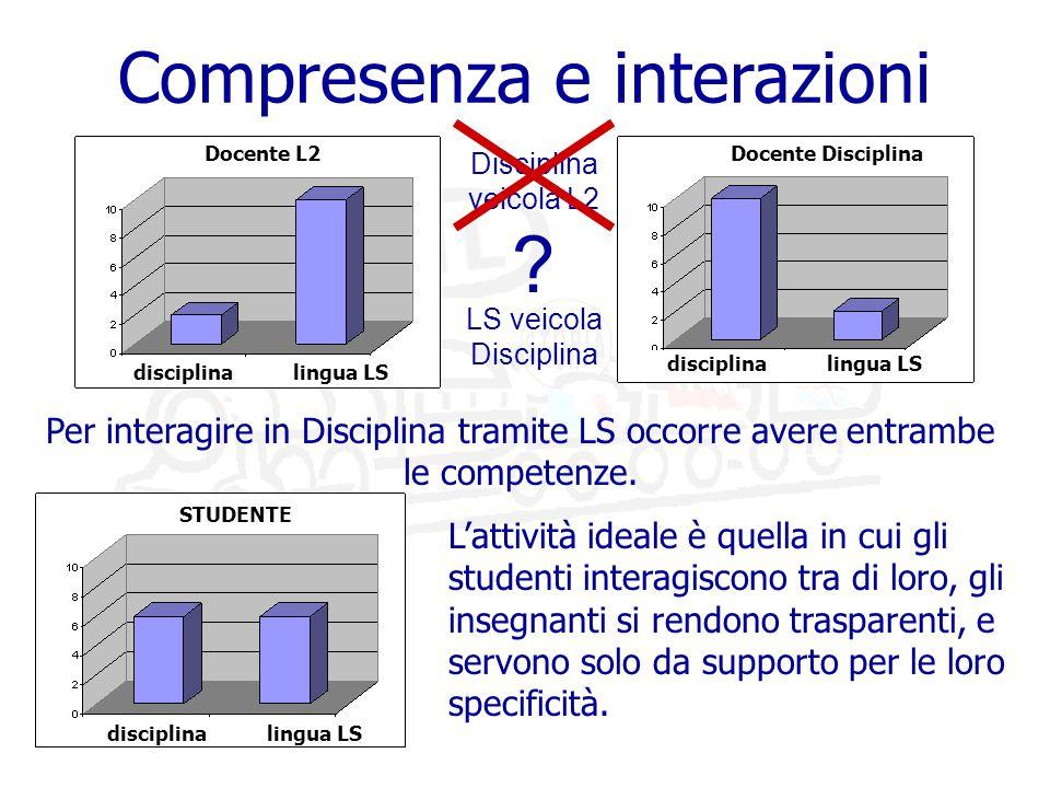 Compresenza e interazioni Per interagire in Disciplina tramite LS occorre avere entrambe le competenze.
