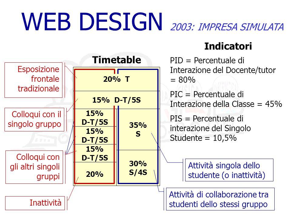 WEB DESIGN 2003: IMPRESA SIMULATA 20% T 15% D-T/5S 15% D-T/5S 20% 35% S 30% S/4S Timetable 15% D-T/5S 15% D-T/5S Attività singola dello studente (o inattività) Attività di collaborazione tra studenti dello stessi gruppo Inattività Colloqui con gli altri singoli gruppi Colloqui con il singolo gruppo Esposizione frontale tradizionale PID = Percentuale di Interazione del Docente/tutor = 80% PIC = Percentuale di Interazione della Classe = 45% PIS = Percentuale di interazione del Singolo Studente = 10,5% Indicatori