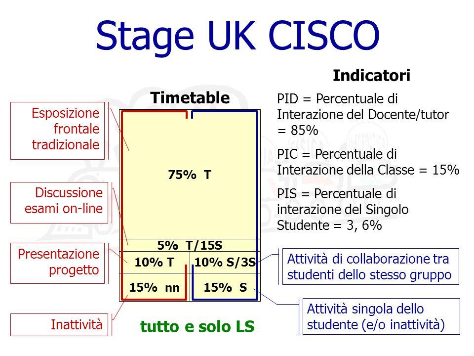 5% T/15S Stage UK CISCO 15% nn 15% S 10% S/3S 75% T 10% T Timetable Attività singola dello studente (e/o inattività) Attività di collaborazione tra studenti dello stesso gruppo Inattività Presentazione progetto Esposizione frontale tradizionale PID = Percentuale di Interazione del Docente/tutor = 85% PIC = Percentuale di Interazione della Classe = 15% PIS = Percentuale di interazione del Singolo Studente = 3, 6% Indicatori tutto e solo LS Discussione esami on-line