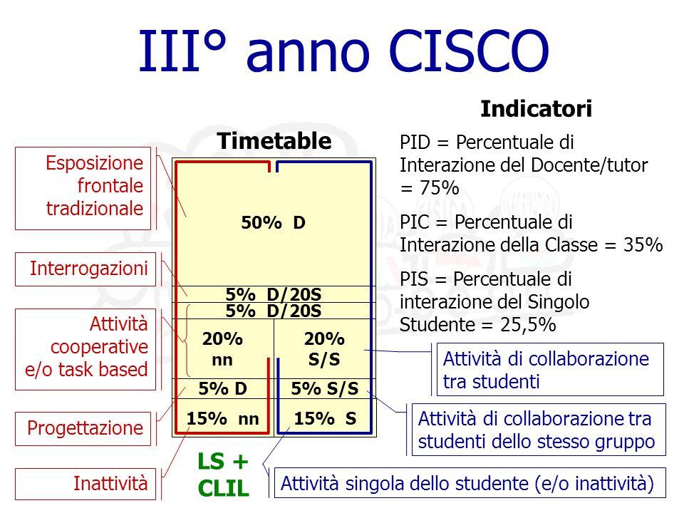 15% nn 5% D/20S 15% S 5% S/S 20% S/S III° anno CISCO 50% D 5% D/20S 5% D Timetable 20% nn Attività di collaborazione tra studenti Attività di collaborazione tra studenti dello stesso gruppo Inattività Progettazione Interrogazioni Esposizione frontale tradizionale PID = Percentuale di Interazione del Docente/tutor = 75% PIC = Percentuale di Interazione della Classe = 35% PIS = Percentuale di interazione del Singolo Studente = 25,5% Indicatori Attività cooperative e/o task based Attività singola dello studente (e/o inattività) LS + CLIL