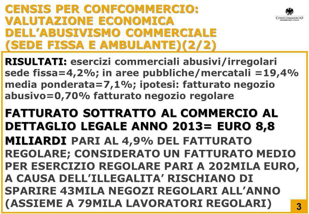 RISULTATI: RISULTATI: esercizi commerciali abusivi/irregolari sede fissa=4,2%; in aree pubbliche/mercatali =19,4% media ponderata=7,1%; ipotesi: fatturato negozio abusivo=0,70% fatturato negozio regolare FATTURATO SOTTRATTO AL COMMERCIO AL DETTAGLIO LEGALE ANNO 2013= EURO 8,8 MILIARDI FATTURATO SOTTRATTO AL COMMERCIO AL DETTAGLIO LEGALE ANNO 2013= EURO 8,8 MILIARDI PARI AL 4,9% DEL FATTURATO REGOLARE; CONSIDERATO UN FATTURATO MEDIO PER ESERCIZIO REGOLARE PARI A 202MILA EURO, A CAUSA DELL'ILLEGALITA' RISCHIANO DI SPARIRE 43MILA NEGOZI REGOLARI ALL'ANNO (ASSIEME A 79MILA LAVORATORI REGOLARI) 3 CENSIS PER CONFCOMMERCIO: VALUTAZIONE ECONOMICA DELL'ABUSIVISMO COMMERCIALE (SEDE FISSA E AMBULANTE)(2/2)