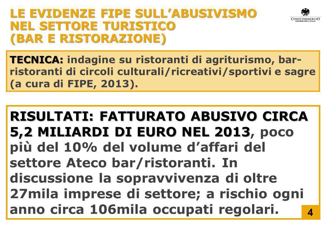 LE EVIDENZE FIPE SULL'ABUSIVISMO NEL SETTORE TURISTICO (BAR E RISTORAZIONE) TECNICA: TECNICA: indagine su ristoranti di agriturismo, bar- ristoranti di circoli culturali/ricreativi/sportivi e sagre (a cura di FIPE, 2013).