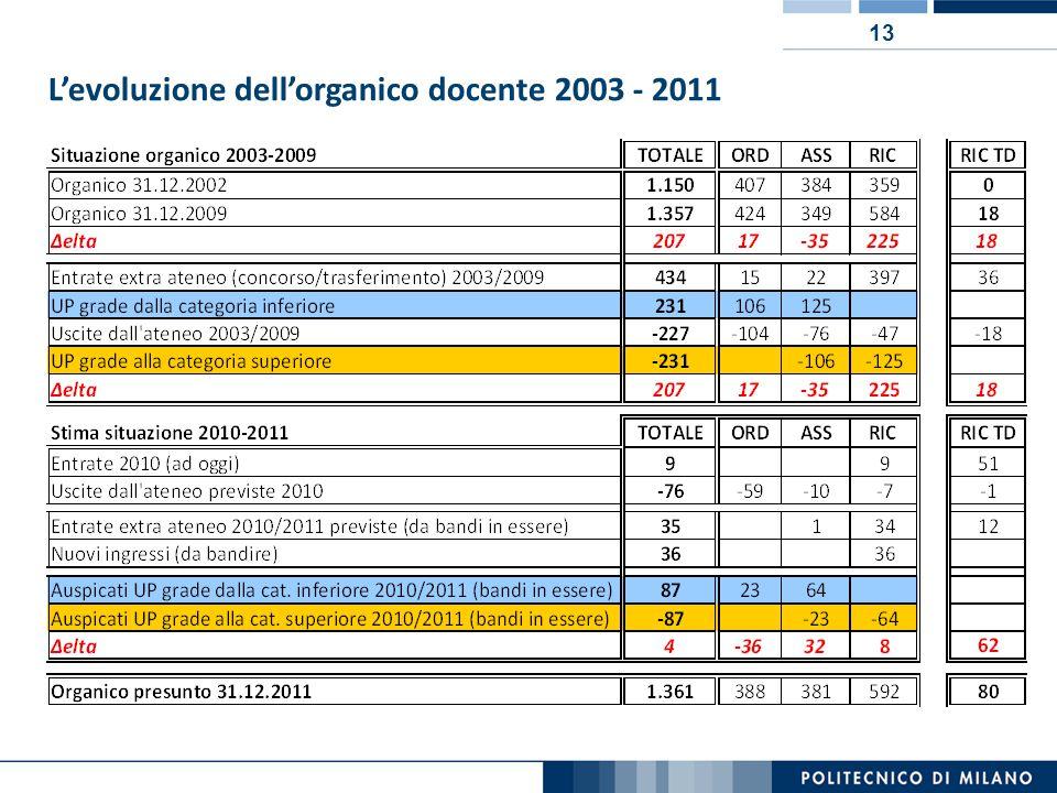 13 L'evoluzione dell'organico docente 2003 - 2011