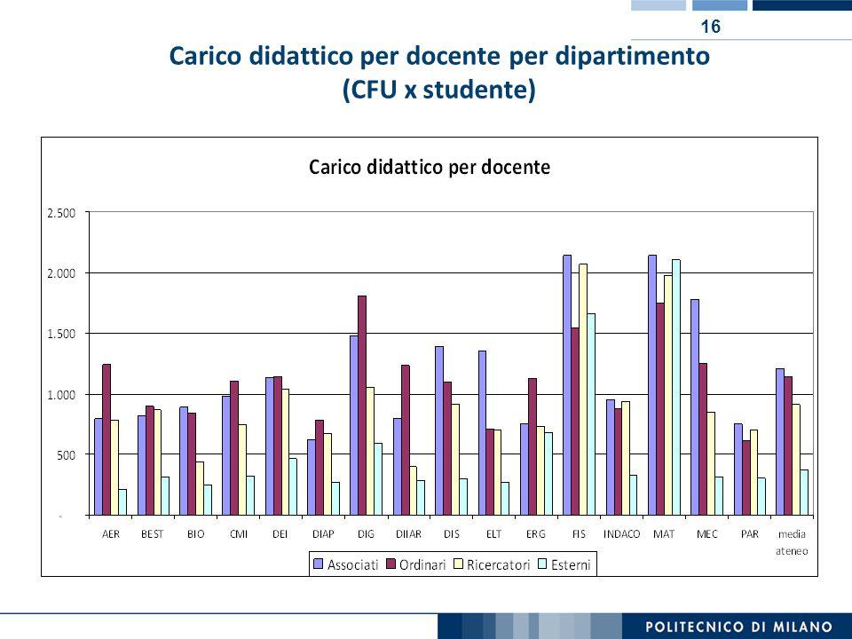 16 Carico didattico per docente per dipartimento (CFU x studente)