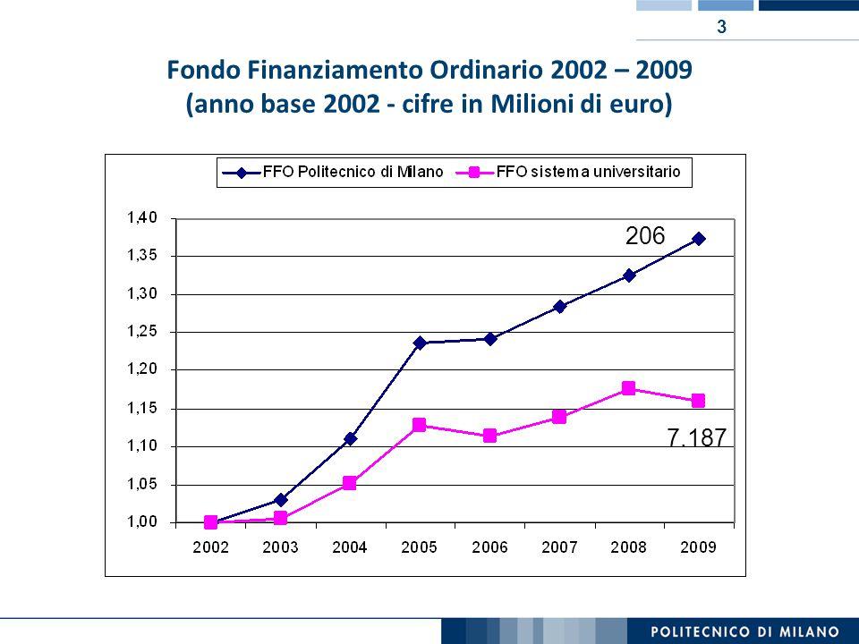 3 Fondo Finanziamento Ordinario 2002 – 2009 (anno base 2002 - cifre in Milioni di euro) 206 7.187