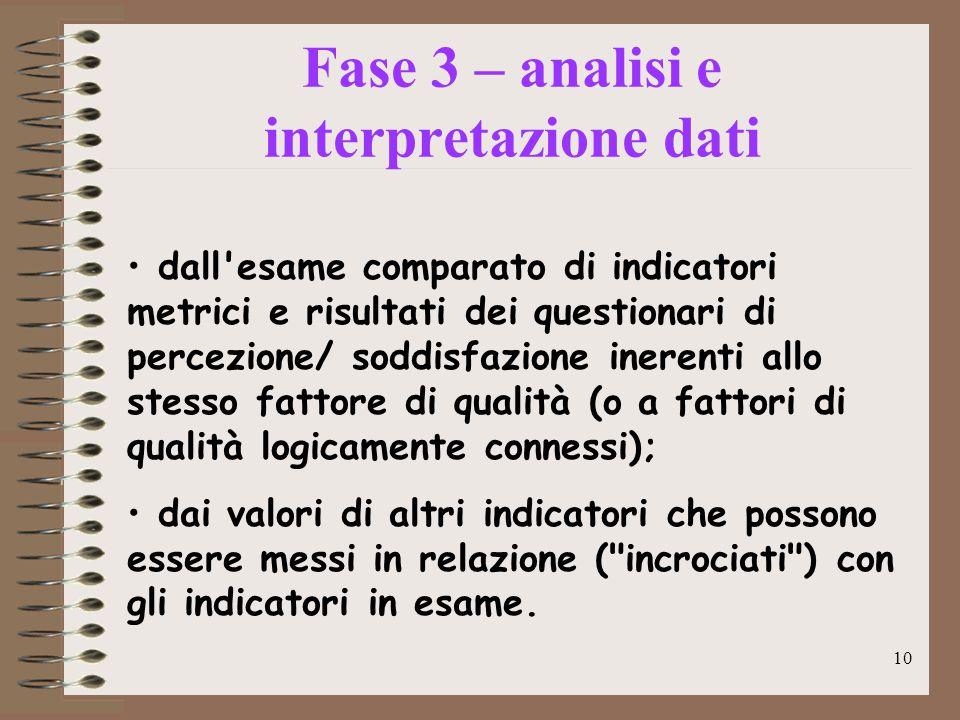 10 Caratteristiche hardware minime Fase 3 – analisi e interpretazione dati dall'esame comparato di indicatori metrici e risultati dei questionari di p