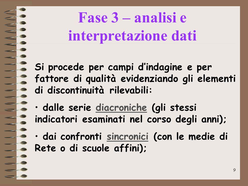 9 Caratteristiche hardware minime Fase 3 – analisi e interpretazione dati Si procede per campi d'indagine e per fattore di qualità evidenziando gli el