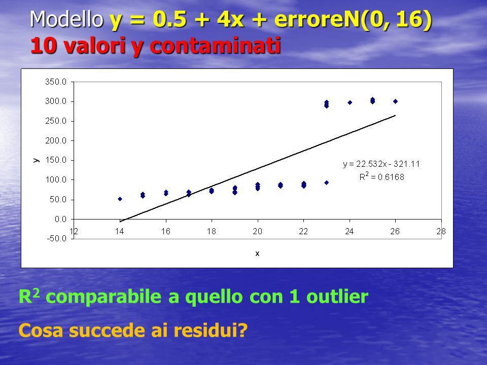 Modello y = 0.5 + 4x + erroreN(0, 16) 10 valori y contaminati R 2 comparabile a quello con 1 outlier Cosa succede ai residui