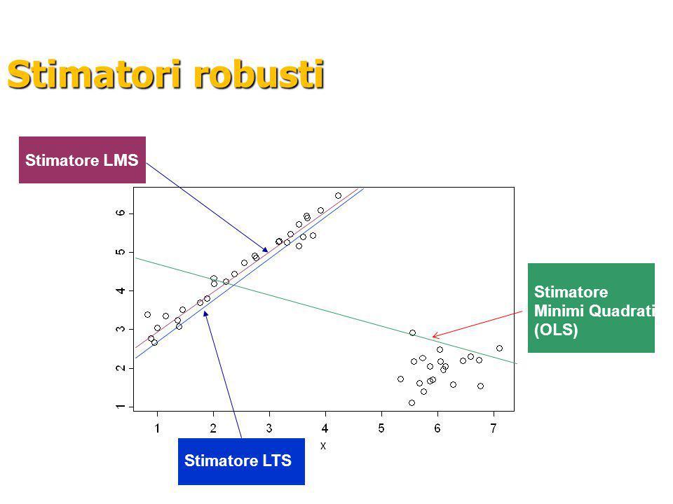 Stimatori robusti Stimatore Minimi Quadrati (OLS) Stimatore LMS Stimatore LTS