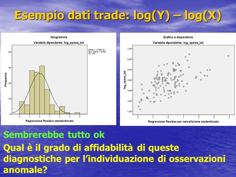 Esempio dati trade: log(Y) – log(X) Sembrerebbe tutto ok Qual è il grado di affidabilità di queste diagnostiche per l'individuazione di osservazioni anomale