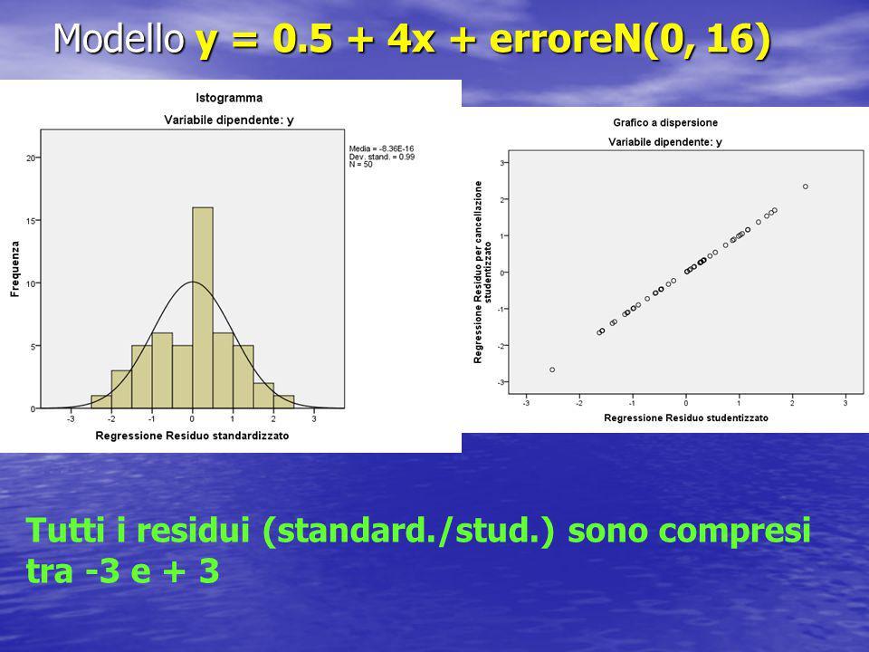 Modello y = 0.5 + 4x + erroreN(0, 16) Tutti i residui (standard./stud.) sono compresi tra -3 e + 3