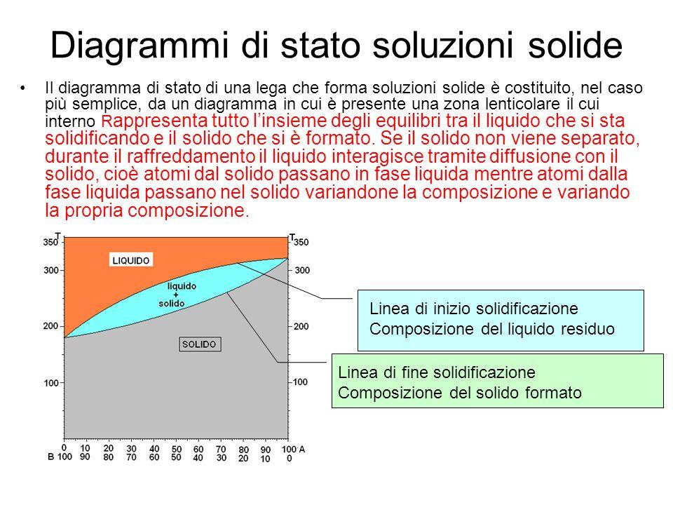 Diagrammi di stato soluzioni solide Il diagramma di stato di una lega che forma soluzioni solide è costituito, nel caso più semplice, da un diagramma
