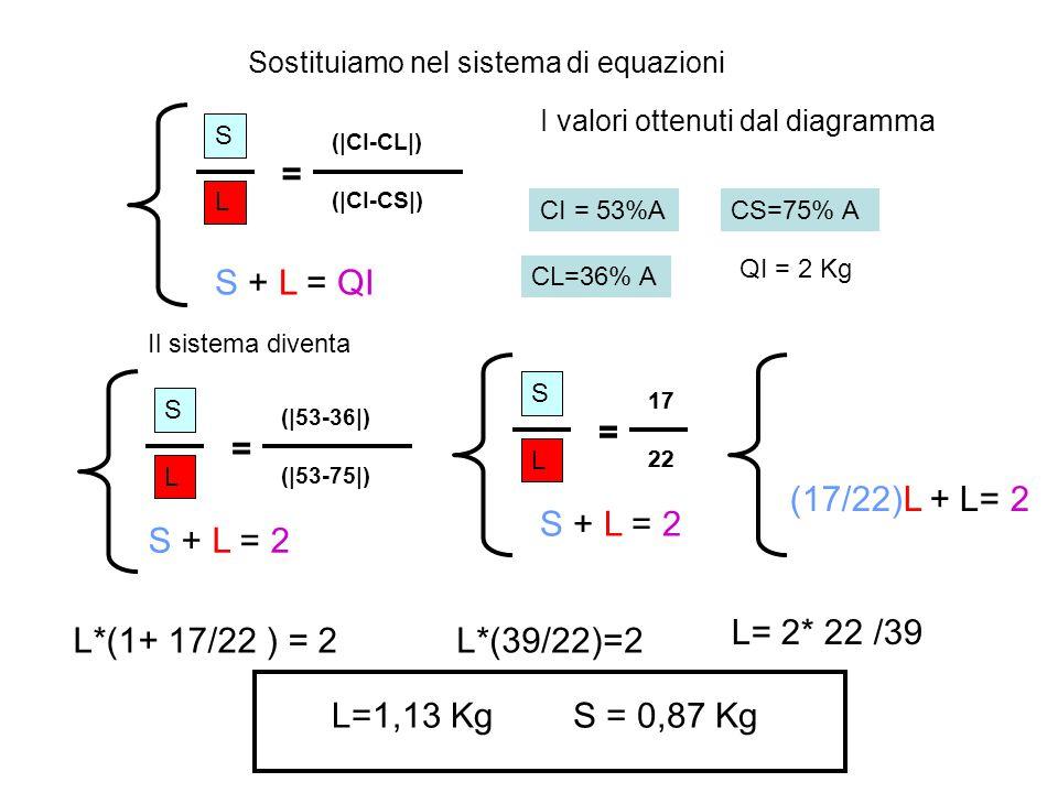 S L (|CI-CL|) (|CI-CS|) = S + L = QI CL=36% A CI = 53%ACS=75% A QI = 2 Kg Sostituiamo nel sistema di equazioni I valori ottenuti dal diagramma Il sist