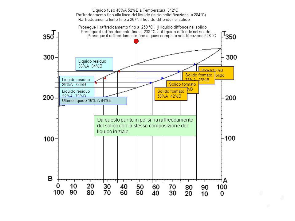 85%A15%B Primo solido Solido formato 75%A 25%B Liquido residuo 36%A 64%B Liquido fuso 48%A 52%B a Temperatura 342°C Raffreddamento fino alla linea del