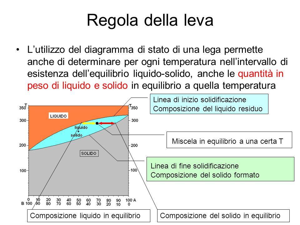 Regola della leva L'utilizzo del diagramma di stato di una lega permette anche di determinare per ogni temperatura nell'intervallo di esistenza dell'e