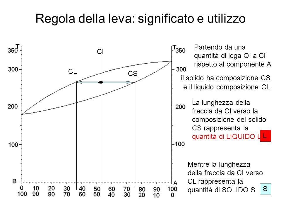 Regola della leva: significato e utilizzo Partendo da una quantità di lega QI a CI rispetto al componente A CI CS e il liquido composizione CL CL il s