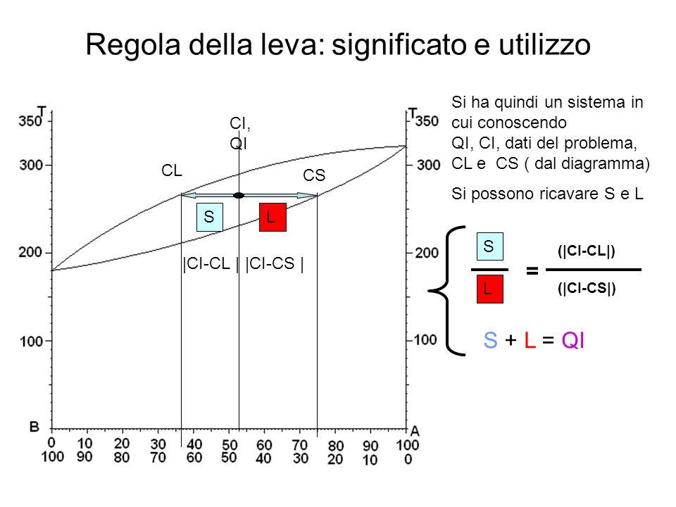 Regola della leva: significato e utilizzo CI, QI CS CL LS |CI-CL ||CI-CS | S L (|CI-CL|) (|CI-CS|) = S + L = QI Si ha quindi un sistema in cui conosce