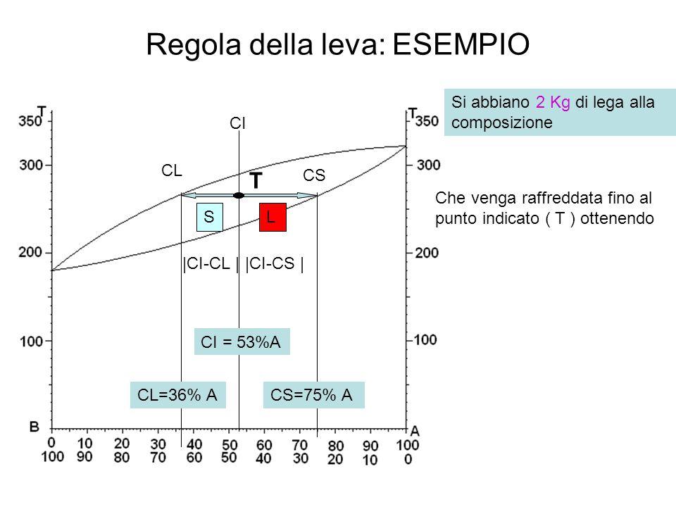 Regola della leva: ESEMPIO CI CS CL LS |CI-CL ||CI-CS | Si abbiano 2 Kg di lega alla composizione CL=36% ACS=75% A CI = 53%A Che venga raffreddata fin