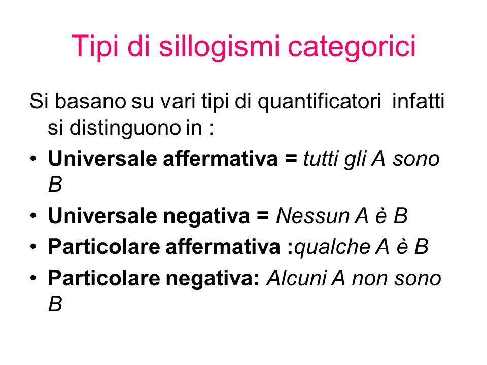 Tipi di sillogismi categorici Si basano su vari tipi di quantificatori infatti si distinguono in : Universale affermativa = tutti gli A sono B Univers