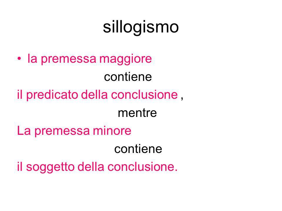 sillogismo la premessa maggiore contiene il predicato della conclusione, mentre La premessa minore contiene il soggetto della conclusione.