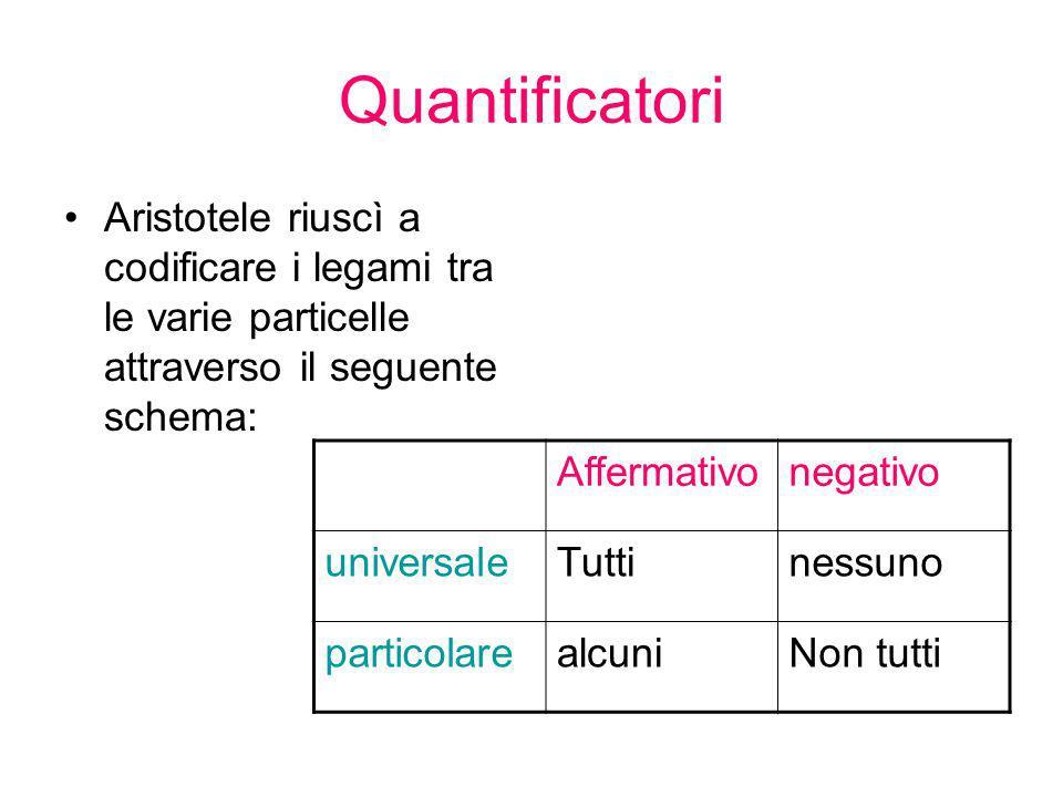 Quantificatori Aristotele riuscì a codificare i legami tra le varie particelle attraverso il seguente schema: Affermativonegativo universaleTuttinessu