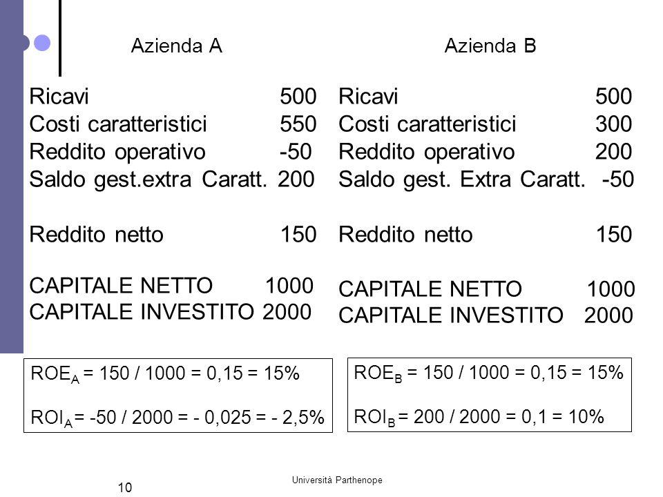 Università Parthenope 10 Azienda A Ricavi 500 Costi caratteristici 550 Reddito operativo -50 Saldo gest.extra Caratt. 200 Reddito netto 150 CAPITALE N