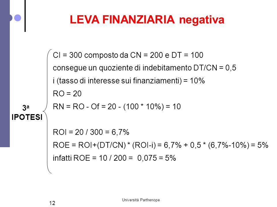 Università Parthenope 12 3 a IPOTESI CI = 300 composto da CN = 200 e DT = 100 consegue un quoziente di indebitamento DT/CN = 0,5 i (tasso di interesse sui finanziamenti) = 10% RO = 20 RN = RO - Of = 20 - (100 * 10%) = 10 ROI = 20 / 300 = 6,7% ROE = ROI+(DT/CN) * (ROI-i) = 6,7% + 0,5 * (6,7%-10%) = 5% infatti ROE = 10 / 200 = 0,075 = 5% LEVA FINANZIARIA negativa