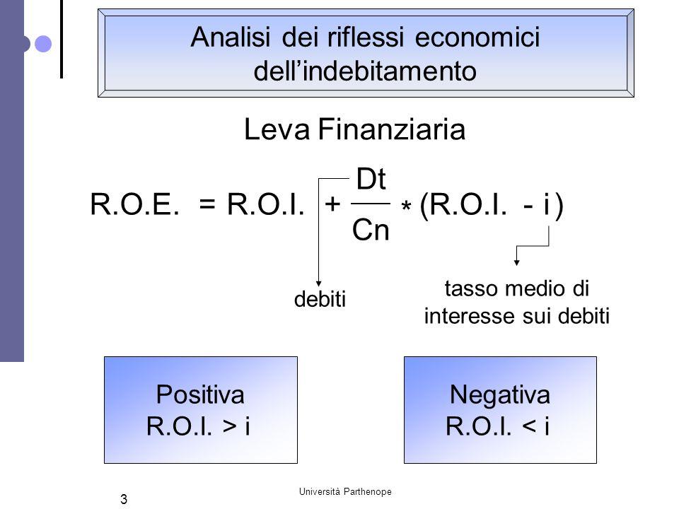 Università Parthenope 3 Analisi dei riflessi economici dell'indebitamento Leva Finanziaria debiti R.O.E. * i=- tasso medio di interesse sui debiti R.O