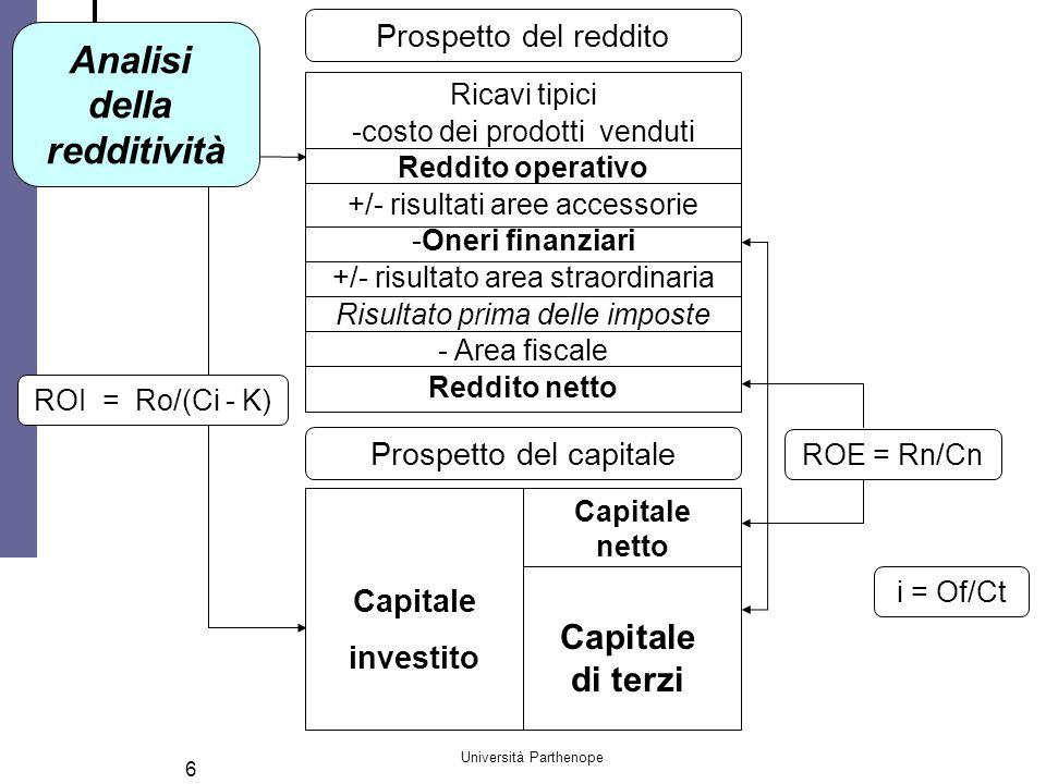 Università Parthenope 6 Ricavi tipici -costo dei prodotti venduti Reddito operativo +/- risultati aree accessorie -Oneri finanziari +/- risultato area straordinaria Risultato prima delle imposte - Area fiscale Reddito netto Prospetto del reddito Prospetto del capitale Capitale investito Capitale netto Capitale di terzi ROE = Rn/Cn i = Of/Ct ROI = Ro/(Ci - K) Analisi della redditività