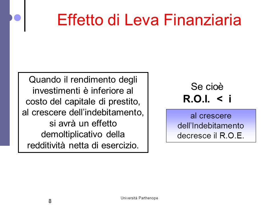 Università Parthenope 8 Quando il rendimento degli investimenti è inferiore al costo del capitale di prestito, al crescere dell'indebitamento, si avrà
