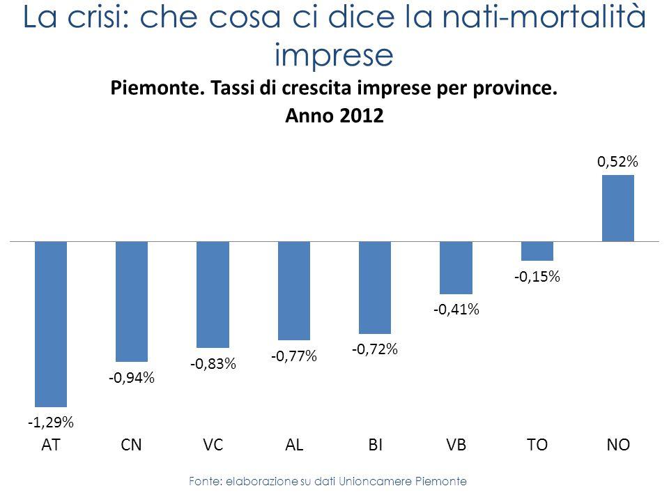 La crisi: che cosa ci dice la nati-mortalità imprese Fonte: elaborazione su dati Unioncamere Piemonte