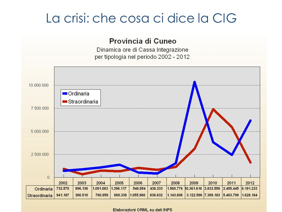 La crisi: che cosa ci dice la CIG