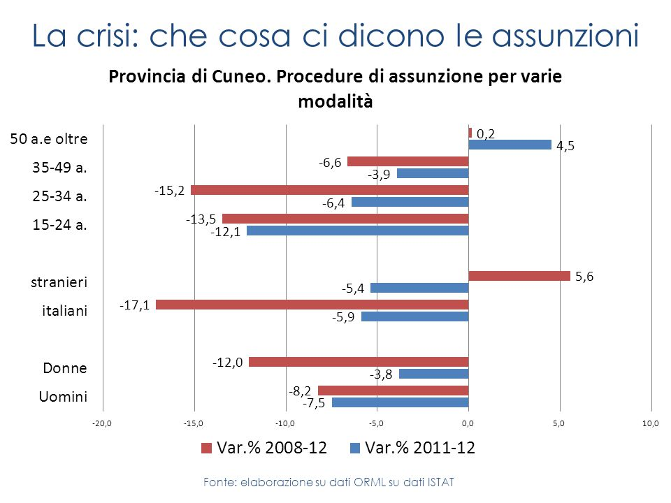 Fonte: elaborazione su dati ORML su dati ISTAT