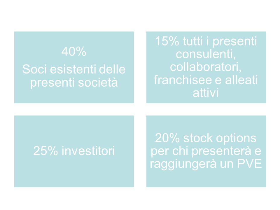 40% Soci esistenti delle presenti società 15% tutti i presenti consulenti, collaboratori, franchisee e alleati attivi 25% investitori 20% stock options per chi presenterà e raggiungerà un PVE