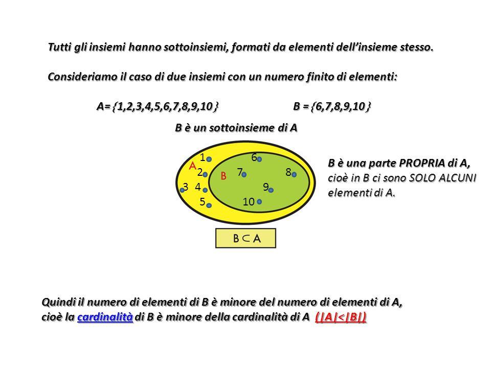 Tutti gli insiemi hanno sottoinsiemi, formati da elementi dell'insieme stesso. Consideriamo il caso di due insiemi con un numero finito di elementi: A