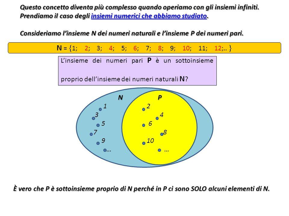 Questo concetto diventa più complesso quando operiamo con gli insiemi infiniti. Prendiamo il caso degli insiemi numerici che abbiamo studiato. insiemi