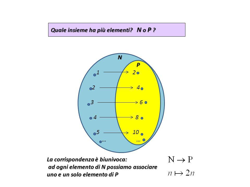 N N P 1 2 2 4 3 6 4 8 5 10 … … Quale insieme ha più elementi? N o P ? La corrispondenza è biunivoca: ad ogni elemento di N possiamo associare uno e un
