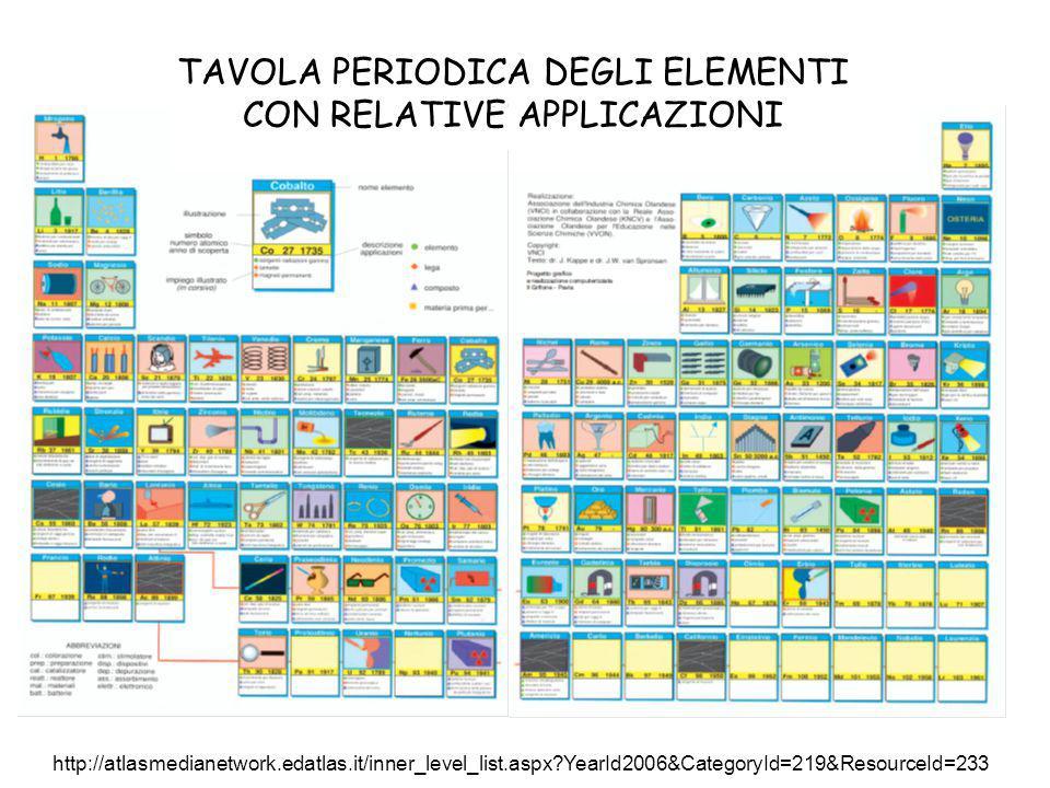 http://www.webelements.com/ TAVOLA PERIODICA ITERATIVA