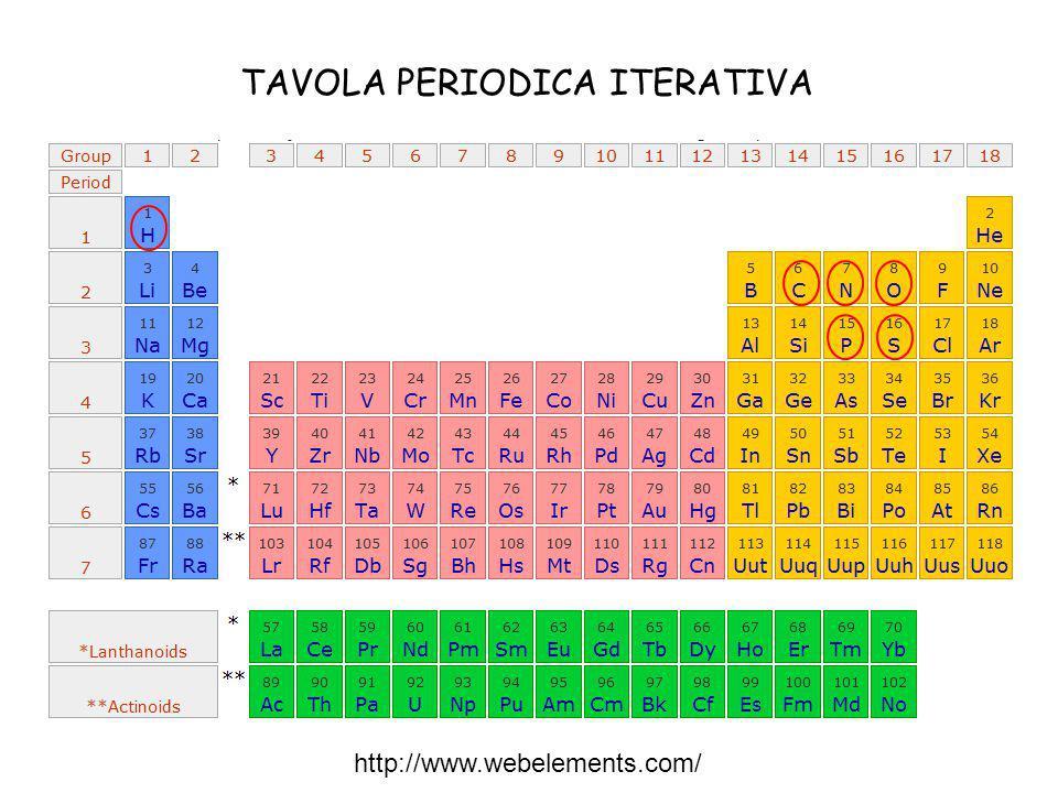I sei elementi della tavola periodica su cui la vita ha deciso di scommettere Idrogeno Carbonio AzotoO P Zolfo H C N Ossigeno Fosforo S DNA La tavola periodica degli elementi (o semplicemente tavola periodica) è lo schema con il quale vengono ordinati gli elementi sulla base del loro numero atomico Z.