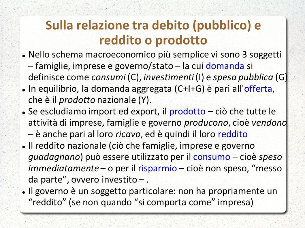 Sulla relazione tra debito (pubblico) e reddito o prodotto Nello schema macroeconomico più semplice vi sono 3 soggetti – famiglie, imprese e governo/stato – la cui domanda si definisce come consumi (C), investimenti (I) e spesa pubblica (G) In equilibrio, la domanda aggregata (C+I+G) è pari all offerta, che è il prodotto nazionale (Y).